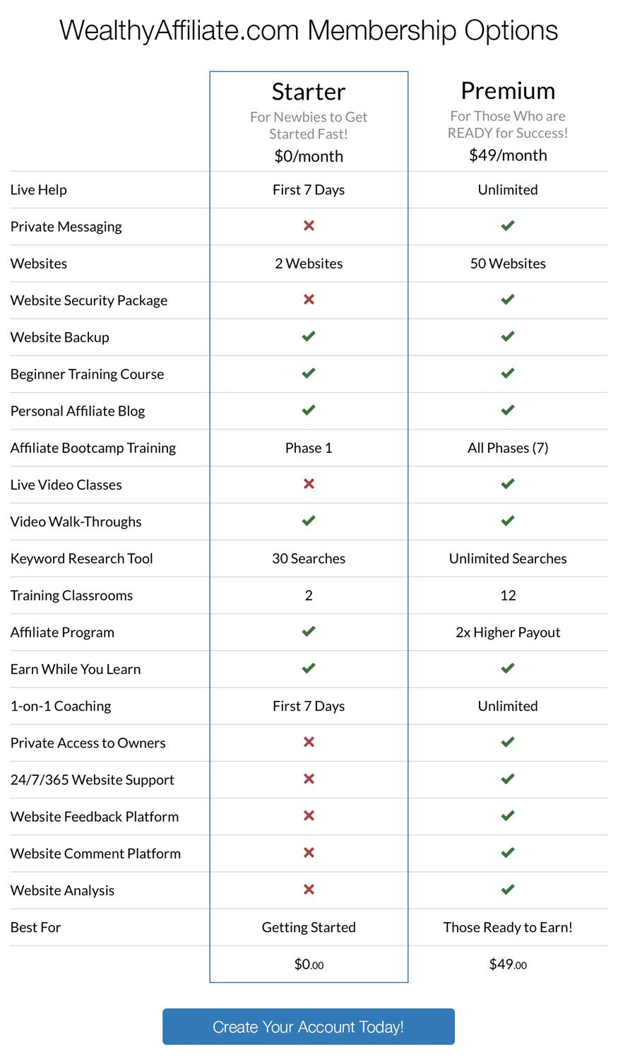 Premium vs Starter