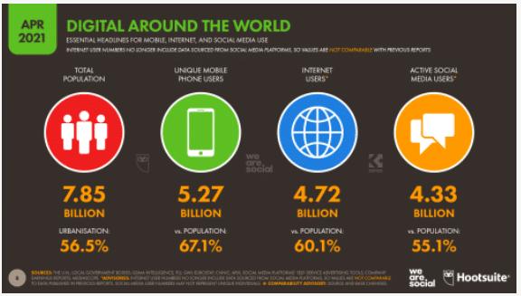 Internet Users 2021