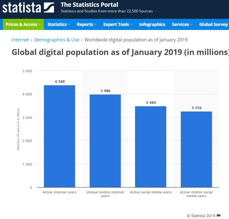Global Digital Population 2019