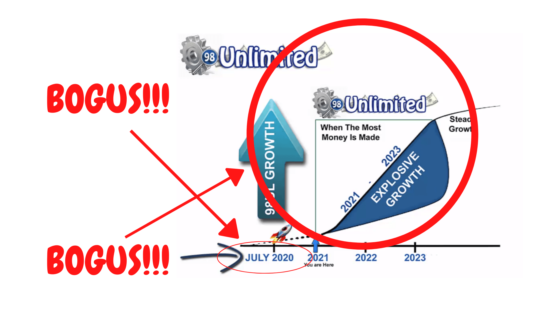 98 Unlimited misleading business structure